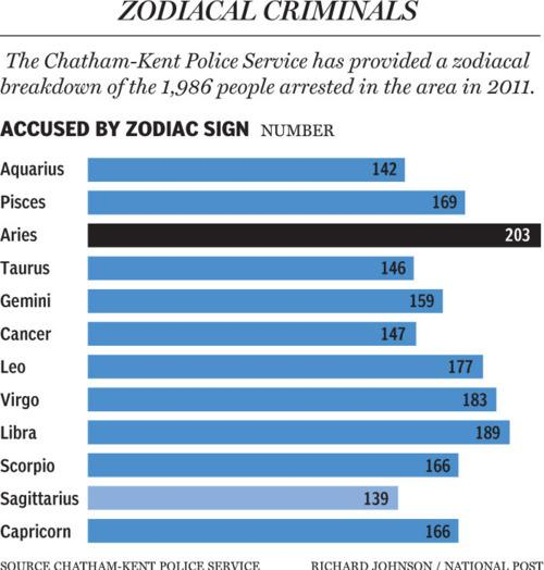 Astrology Arrest Record Chart